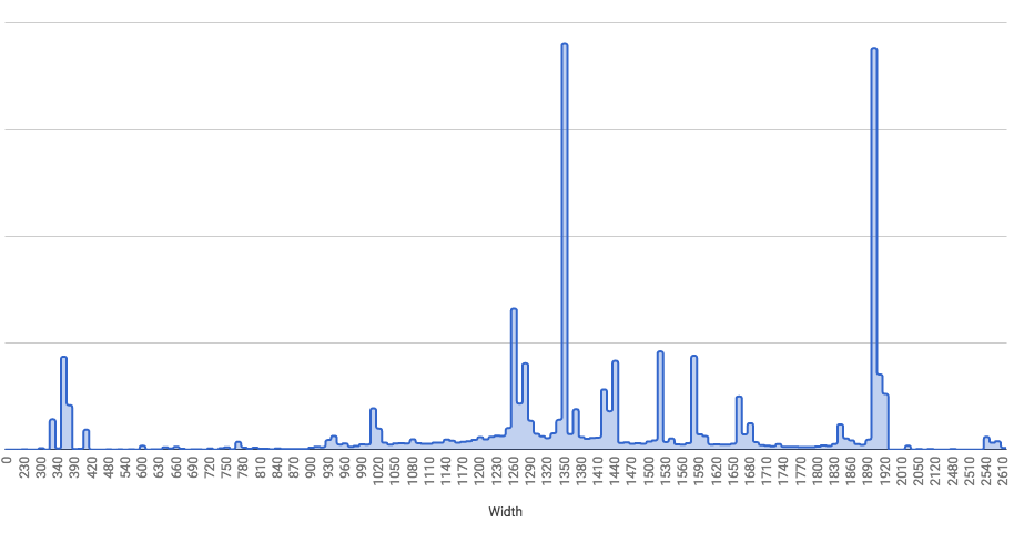 Chart of MDN window widths showing spikes at 1350 and 1900 pixels and very little between 420 and 930 pixels.