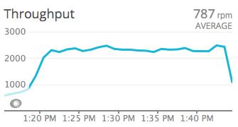 AWS throughput