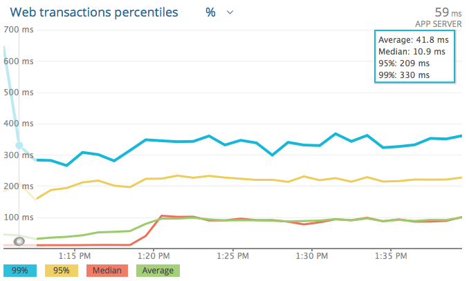 AWS transaction percent