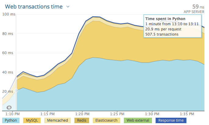AWS transaction time