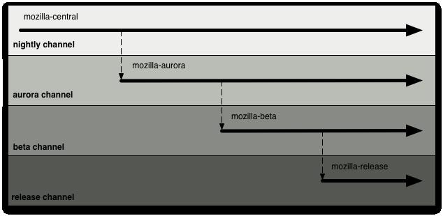 Mozilla Firefox Development Process
